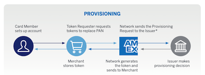 Provisionamento de tokens para cartões em arquivo